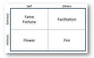 5Fs of Joyful Genius