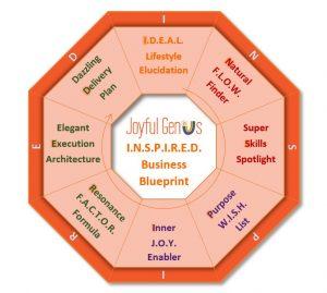 Inspired Business Blueprint model